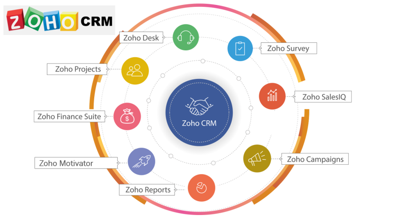 ZOHO CRM INTRODUCTION